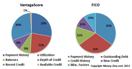 Vantage Score Factors vs FICO Score Factors